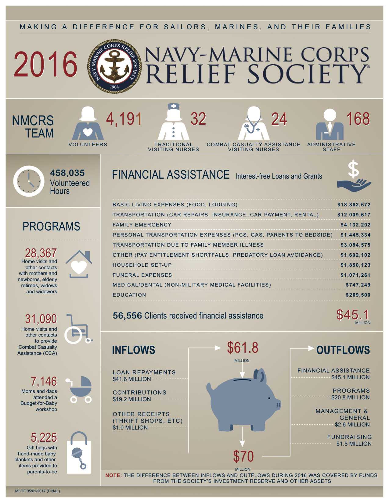 2016 Navy-Marine Corps Relief Society Year in Review